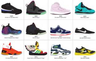 sneakers design infographic the ultimate history of sneaker design co design business design