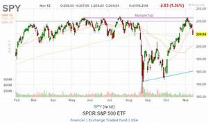 Where To Find The Best Free Stock Market Charts For Your