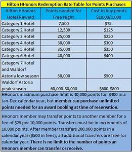 Hilton Hhonors Reward Chart Part 1 Buying And Transferring Hotel Points For Hotel