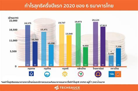 เผยผลกำไรสุทธิครึ่งปีแรก 2020 ของ 6 ธนาคารไทย   Techsauce
