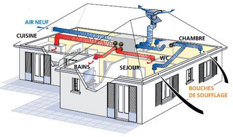 climatiseur chambre ventiler sa maison installation vmc flux