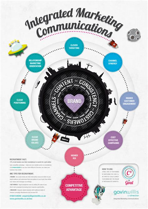 Integrated Marketing Communications | Visual.ly
