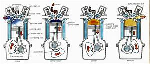 What Is 2-stroke And 4-stroke Engine