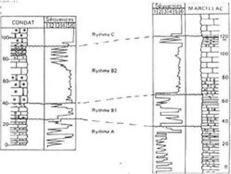 2807320767 stratigraphie sequentielle principes et l encyclop 233 die des sciences stratigraphie