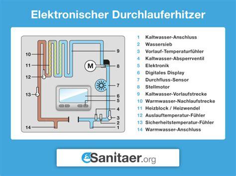 Durchlauferhitzer Vor Und Nachteile by Durchlauferhitzer Funktion Kosten Vor Und Nachteile