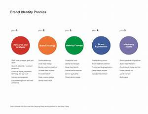 Brand Identity Process Wheeler