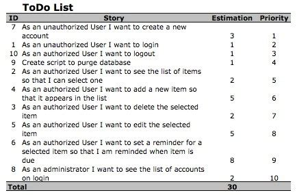 product backlog template the scrum product backlog international scrum institute