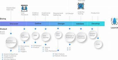Ux Ui Process Designing Enterprise Cenfesse Experiences