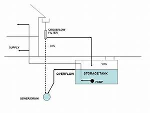 Schematic Of Diverter Type Directly Pumped Rainwater