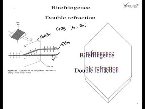 Phenomena Of Double Refraction, Double Refraction, Introduction To Double Refraction Youtube