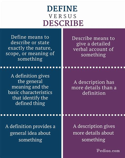Define The Word Presume by Difference Between Define And Describe