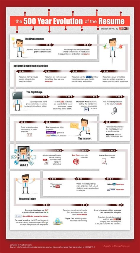 History Resume Tips by The Modern History Of The Resume Infographic Career