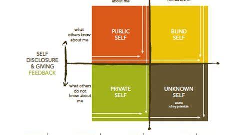 How to Use the Johari Window Model   Bizfluent