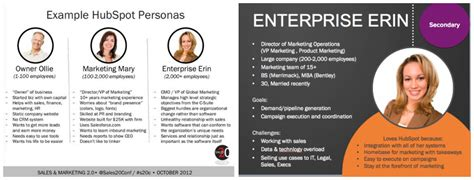 marketing persona how to produce effective content for your website