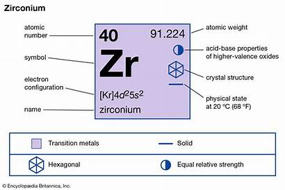 Zirconium Tin Properties Britannica Facts Zinc Uses