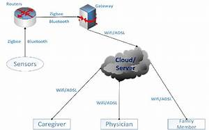Wireless Sensor Network For Health Care Applications