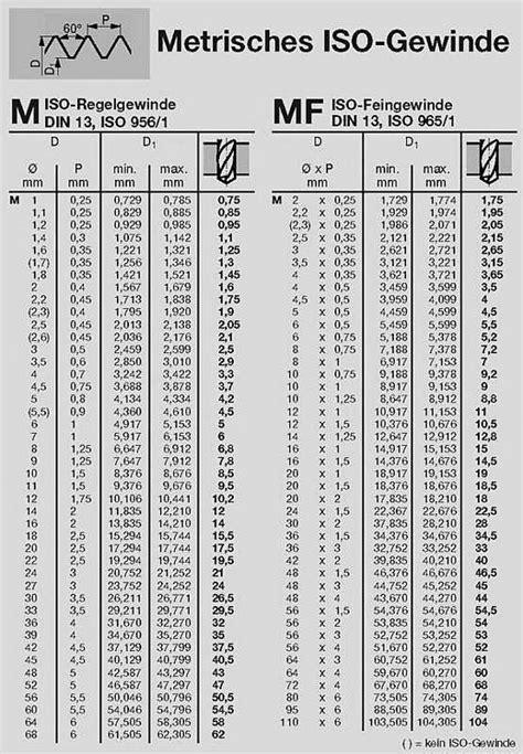 Iso Metric Coarse Thread Chart   metric screw thread
