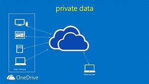 Sharepoint Saturday Belgium 2014 All About Onedrive For