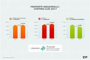 2017 En Chiffre Romain : les chiffres cl s de la propri t industrielle 2017 ieepi ~ Nature-et-papiers.com Idées de Décoration