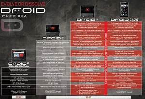 Motorola 39 S Official Droid 4 Pics And Comparison Chart Leak