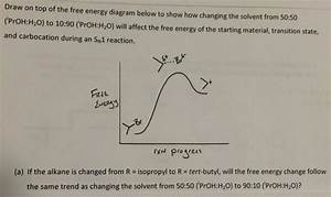 Draw On Top Of The Free Energy Diagram Below To Sh