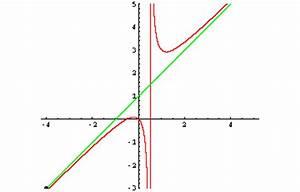 Senkrechte Asymptote Berechnen : zahlreich mathematik hausaufgabenhilfe hallo was ist der unterschied zwischen ~ Themetempest.com Abrechnung