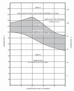 Alloy Selection For Caustic Service As A Function Of