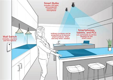 awesome future room technology featuring voice commands and invisible smart