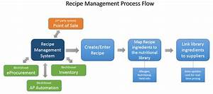 Recipe Management System