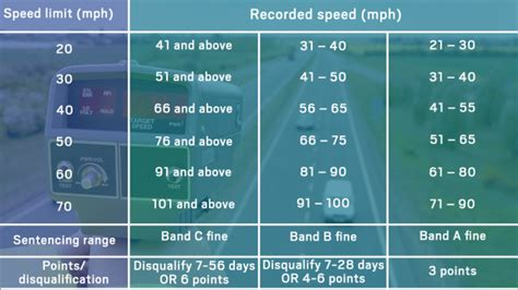 New Speeding Fines Are Now Live In The Uk  Return Loads