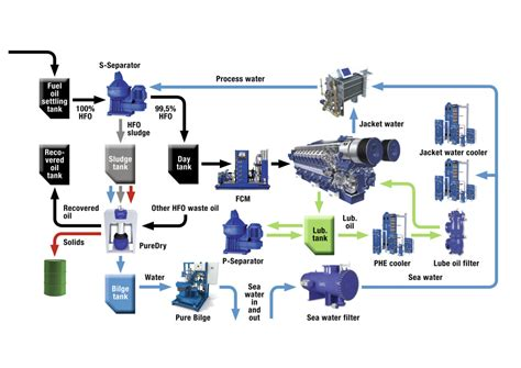 Ship Production Pdf by Cleaner Fuel And Recovering Waste Energy Alfa Laval