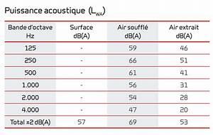 Bruit Climatisation Unite Interieure : installation climatisation gainable mode de chauffage air ~ Premium-room.com Idées de Décoration