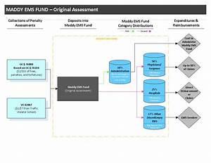 Ems Assessment Flowchart Flowchart In Word