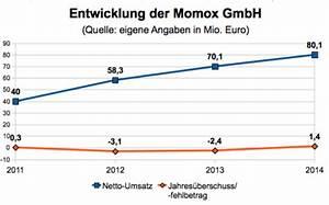 Bei Momox Kaufen : re commerce momox verdoppelt das budget f r tv werbung e commerce f r entscheider ~ Orissabook.com Haus und Dekorationen