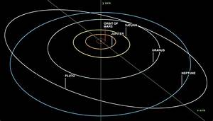 ELI5: Why do orbits tend to be on the same plane? Is there ...