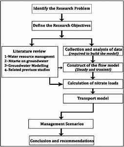 Schematic Diagram Of Study Methodology
