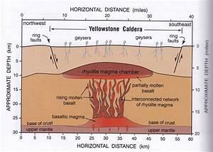 Pin Caldera Volcano Diagram Page On Pinterest