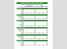 Family Budget spreadsheet by Wise Bread