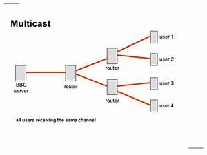 Multicast Vs Unicast Diagram