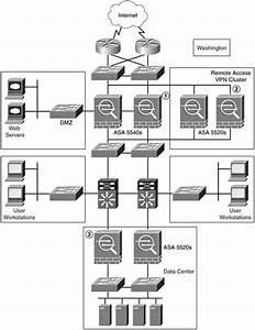 Case Study 2  Large Enterprise Firewall  Vpn  And Ips