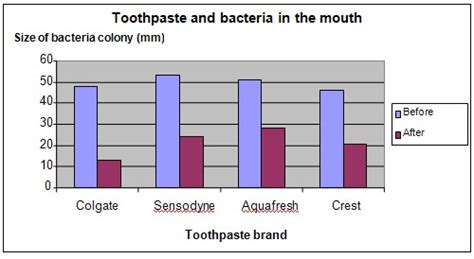 science fair projects bacteria  toothpaste