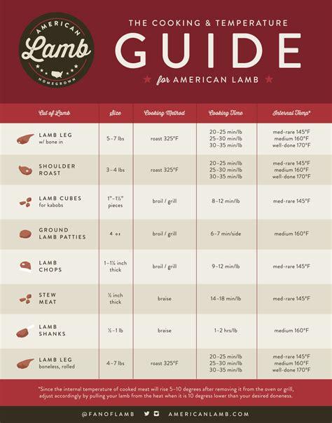 pork temp internal temperature cooking chart steak temperature chart lobster house