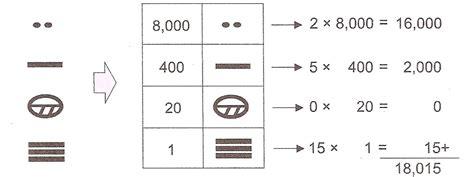 ejercicios de nmeros mayas para imprimir numeros mayas 1 al 1000 car interior design