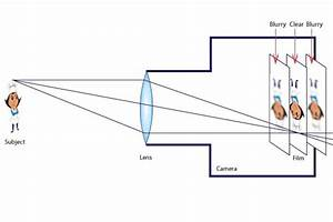 Which Type Of Lens Is Used In Cameras  Concave Or Convex