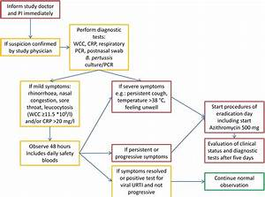Investigating Bordetella Pertussis Colonisation And Immunity  Protocol For An Inpatient
