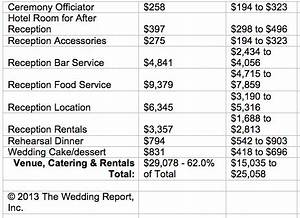 A discussion on wedding budgets with nancy liu chin for Average wedding budget