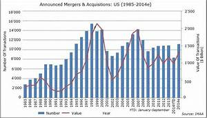 The Biggest Mergers  U0026 Acquisitions In The U S