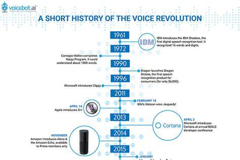 voice assistant timeline  short history   voice