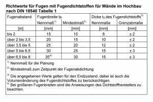 Beton Mischverhältnis Tabelle : fugenbreite ~ A.2002-acura-tl-radio.info Haus und Dekorationen