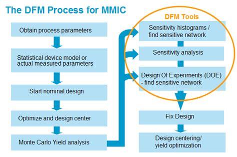 design for manufacturing design for manufacturing mmic design seminar materials